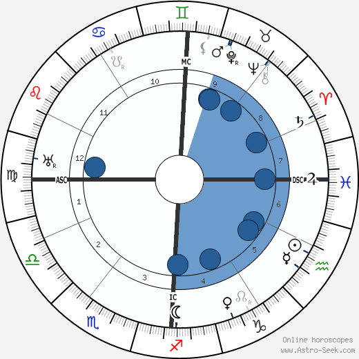Gabriel Voisin wikipedia, horoscope, astrology, instagram