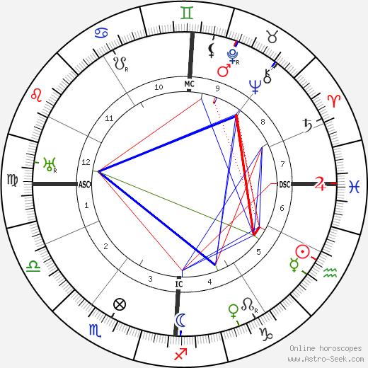 Gabriel Voisin astro natal birth chart, Gabriel Voisin horoscope, astrology