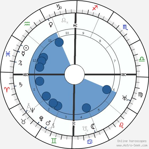 Gertrude Cayce wikipedia, horoscope, astrology, instagram