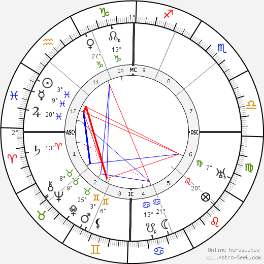 Gertrude Cayce tema natale, biography, Biografia da Wikipedia 2020, 2021