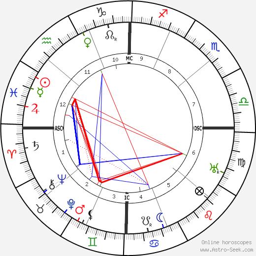 Gertrude Cayce tema natale, oroscopo, Gertrude Cayce oroscopi gratuiti, astrologia