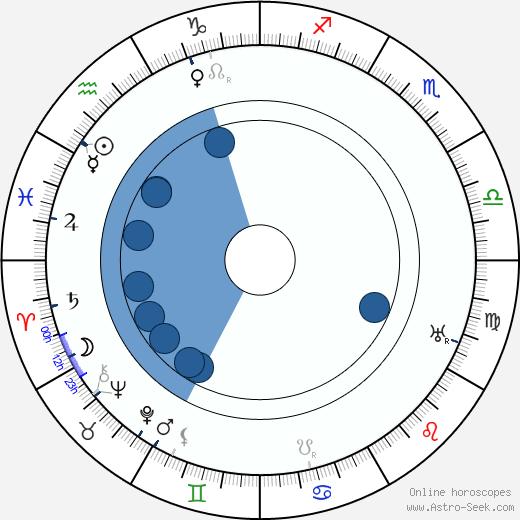 Jiří Nedošinský wikipedia, horoscope, astrology, instagram