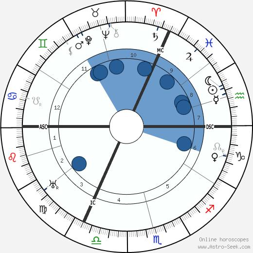Johann Dorten wikipedia, horoscope, astrology, instagram