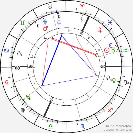 Johann Dorten birth chart, Johann Dorten astro natal horoscope, astrology