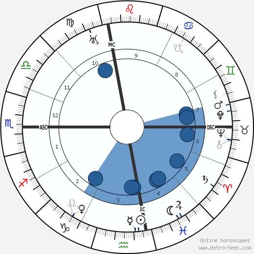 John L. Lewis wikipedia, horoscope, astrology, instagram
