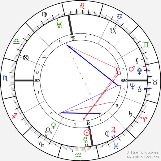 John L. Lewis день рождения гороскоп, John L. Lewis Натальная карта онлайн