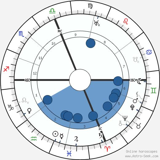 Vincent Aderente wikipedia, horoscope, astrology, instagram