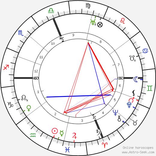 Vincent Aderente день рождения гороскоп, Vincent Aderente Натальная карта онлайн
