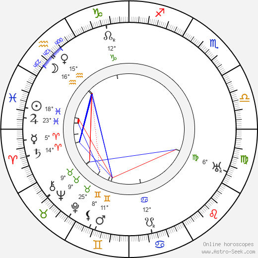 Antonín Drašar birth chart, biography, wikipedia 2019, 2020