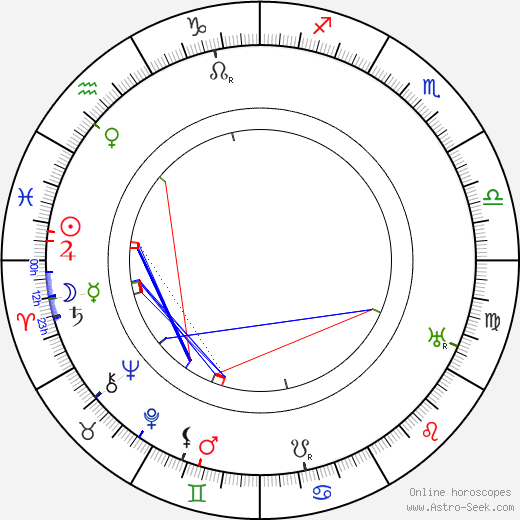 Axel Essén astro natal birth chart, Axel Essén horoscope, astrology