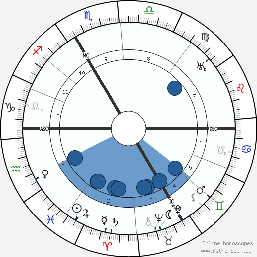 Emile Mathis wikipedia, horoscope, astrology, instagram