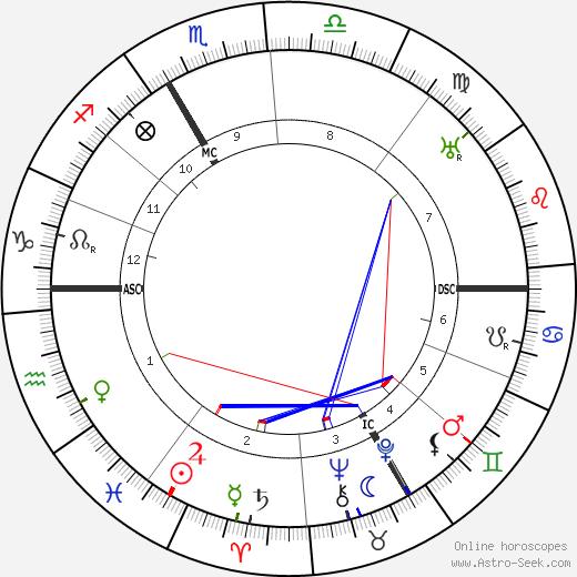 Emile Mathis birth chart, Emile Mathis astro natal horoscope, astrology