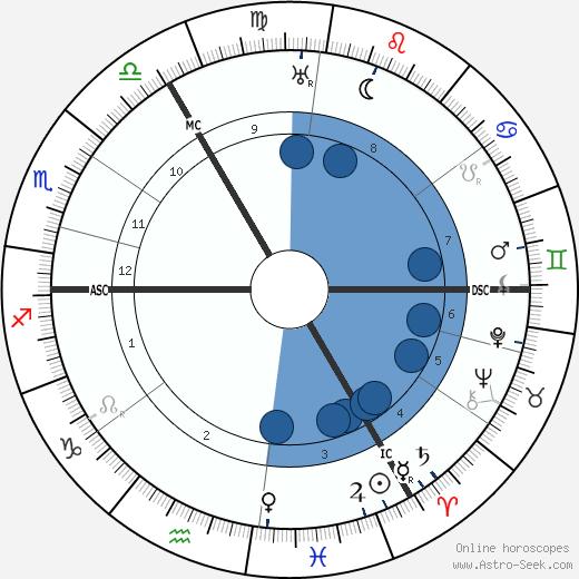 Erich Benjamin wikipedia, horoscope, astrology, instagram