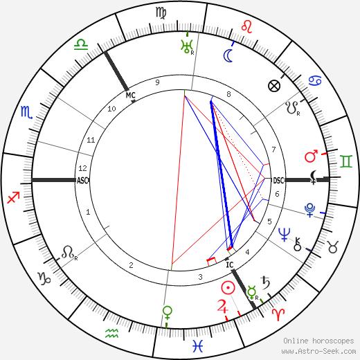 Erich Benjamin день рождения гороскоп, Erich Benjamin Натальная карта онлайн