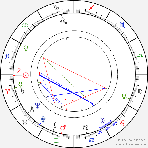 Gilbert M. Anderson astro natal birth chart, Gilbert M. Anderson horoscope, astrology