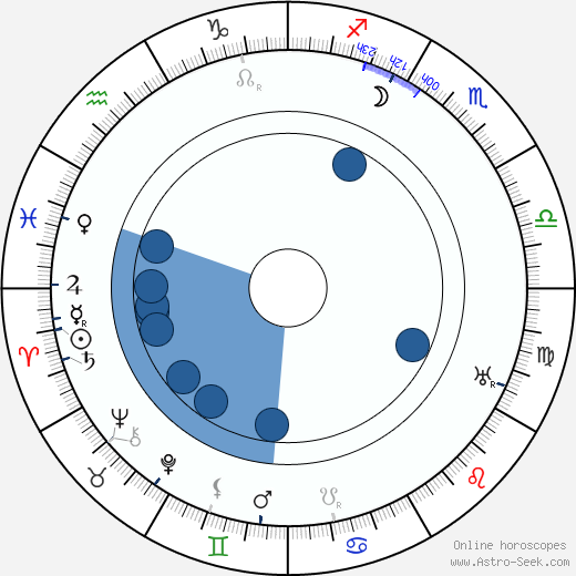 Harcourt Williams wikipedia, horoscope, astrology, instagram