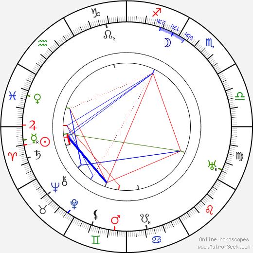 Harcourt Williams birth chart, Harcourt Williams astro natal horoscope, astrology