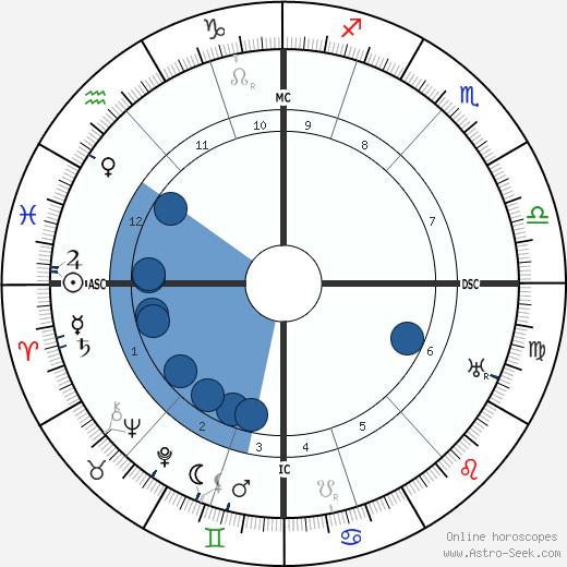 Lawrence Oates wikipedia, horoscope, astrology, instagram
