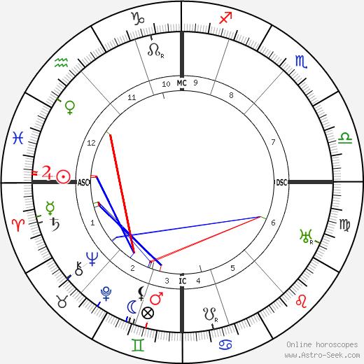 Lawrence Oates tema natale, oroscopo, Lawrence Oates oroscopi gratuiti, astrologia