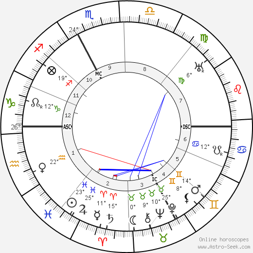 Léonce Perret birth chart, biography, wikipedia 2019, 2020