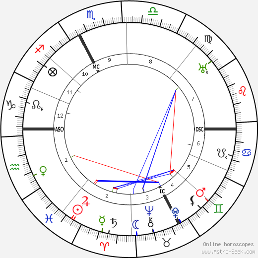 Léonce Perret astro natal birth chart, Léonce Perret horoscope, astrology