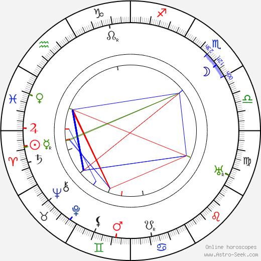 Louis Wolheim день рождения гороскоп, Louis Wolheim Натальная карта онлайн