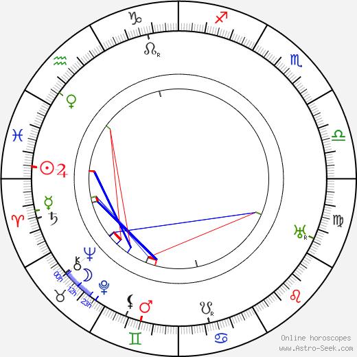Montagu Love tema natale, oroscopo, Montagu Love oroscopi gratuiti, astrologia