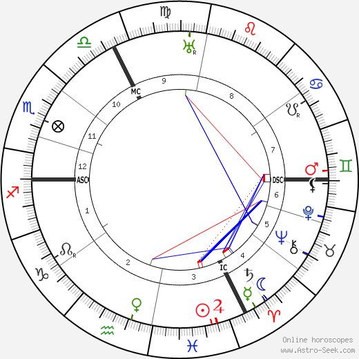 Otto Meissner birth chart, Otto Meissner astro natal horoscope, astrology