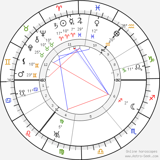 Sean O'Casey birth chart, biography, wikipedia 2019, 2020
