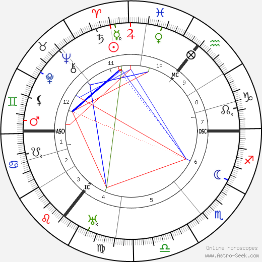 Sean O'Casey astro natal birth chart, Sean O'Casey horoscope, astrology