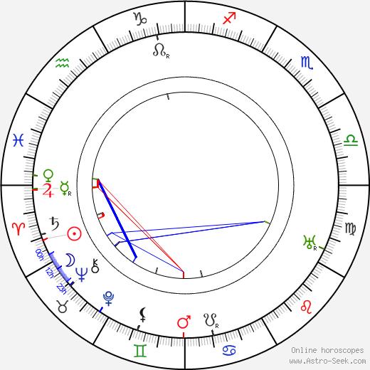 Frances Perkins birth chart, Frances Perkins astro natal horoscope, astrology