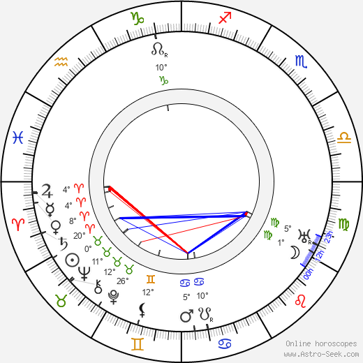 Fritz Friedmann-Frederich birth chart, biography, wikipedia 2019, 2020