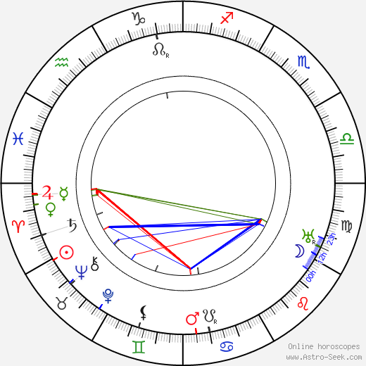 Fritz Friedmann-Frederich birth chart, Fritz Friedmann-Frederich astro natal horoscope, astrology