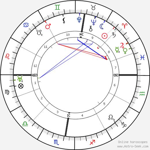 Ганс Пуррман Hans Purrmann день рождения гороскоп, Hans Purrmann Натальная карта онлайн