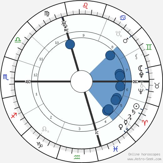Harry Baur wikipedia, horoscope, astrology, instagram