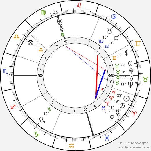 Harry Baur birth chart, biography, wikipedia 2019, 2020