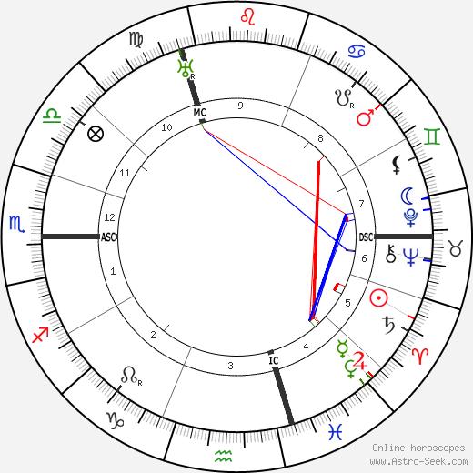Harry Baur birth chart, Harry Baur astro natal horoscope, astrology