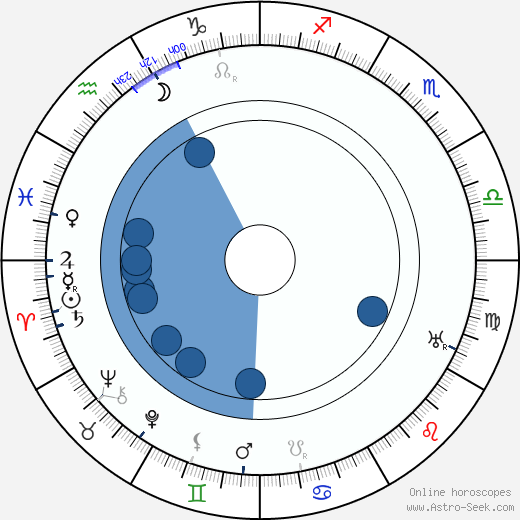 Jaroslav Bráška wikipedia, horoscope, astrology, instagram