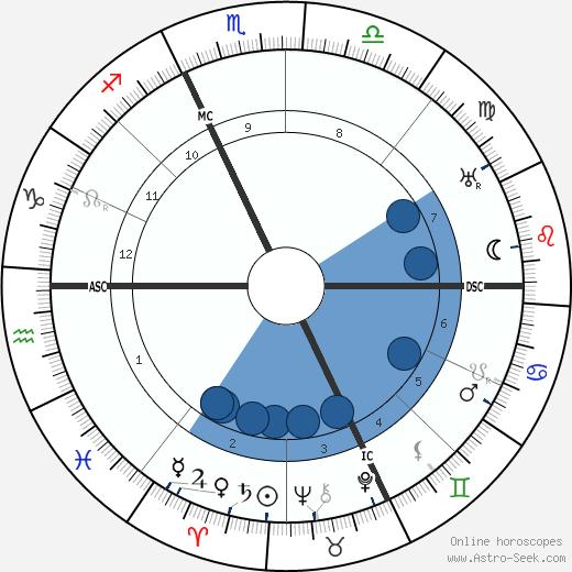 Jean Rene Sudre wikipedia, horoscope, astrology, instagram