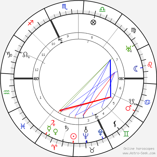 Jean Rene Sudre astro natal birth chart, Jean Rene Sudre horoscope, astrology