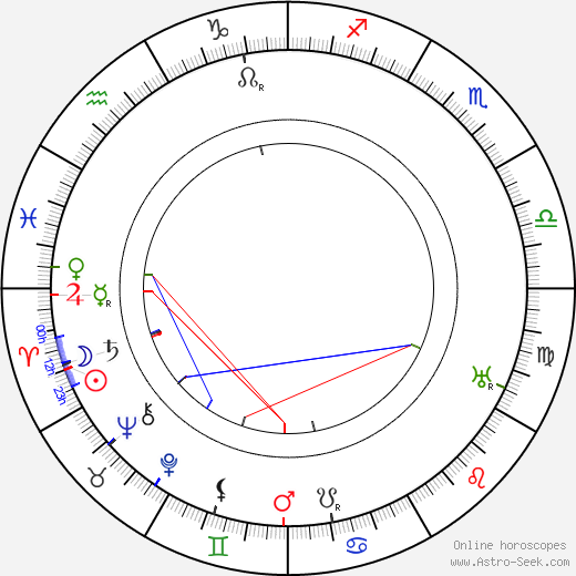 Maria Jotuni tema natale, oroscopo, Maria Jotuni oroscopi gratuiti, astrologia