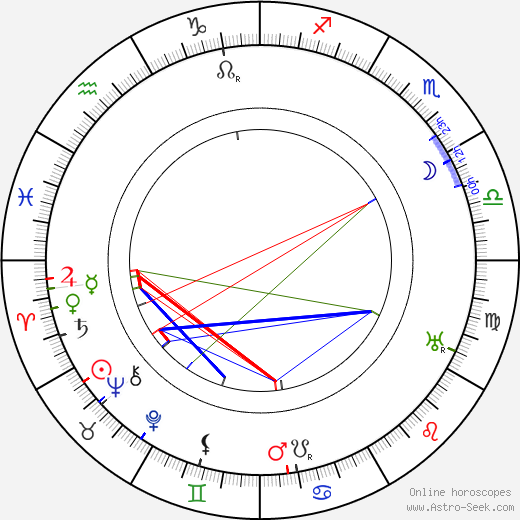 Max Landa birth chart, Max Landa astro natal horoscope, astrology