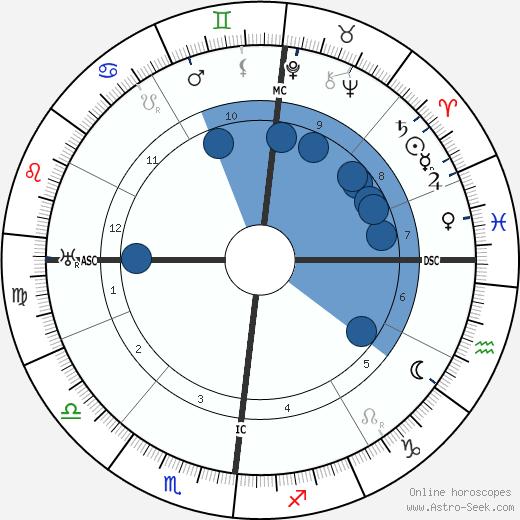 Otto Weininger wikipedia, horoscope, astrology, instagram