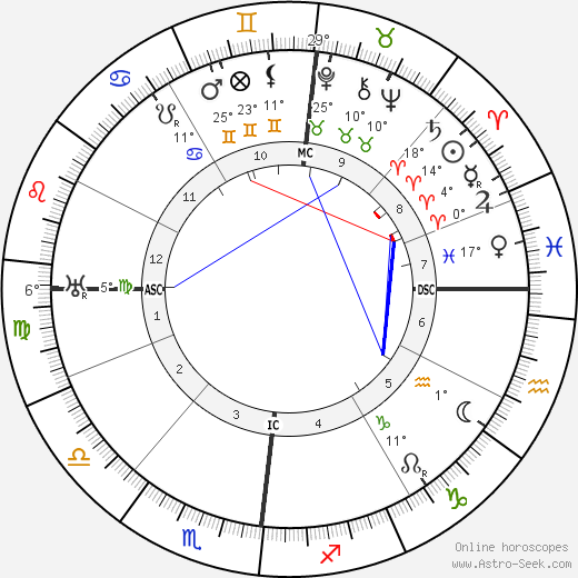 Otto Weininger birth chart, biography, wikipedia 2020, 2021