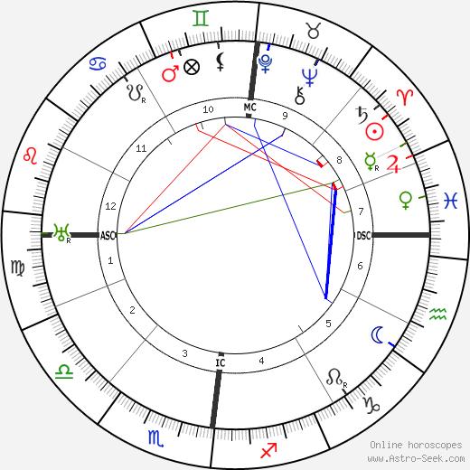 Otto Weininger astro natal birth chart, Otto Weininger horoscope, astrology