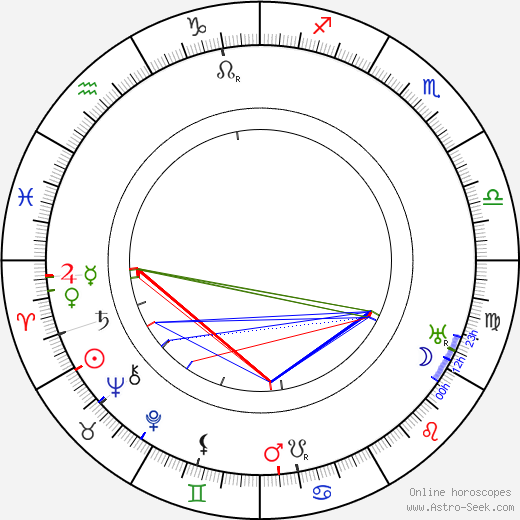 Robert Guttmann tema natale, oroscopo, Robert Guttmann oroscopi gratuiti, astrologia