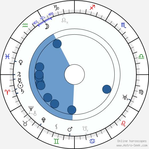 Yngve Nyqvist wikipedia, horoscope, astrology, instagram