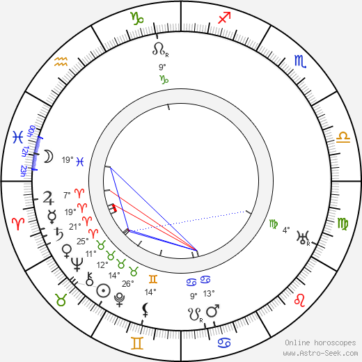 Bruno Taut birth chart, biography, wikipedia 2020, 2021