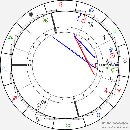 elsbeth ebertin astrology