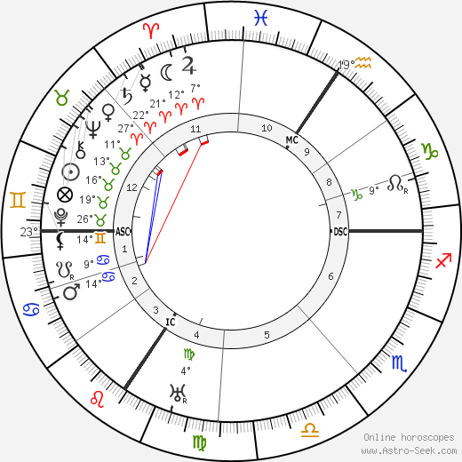 Ernst Kirchner birth chart, biography, wikipedia 2019, 2020